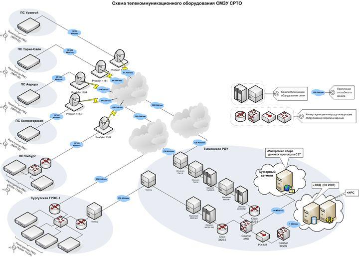 Система мониторинга запасов устойчивости энергосистемы