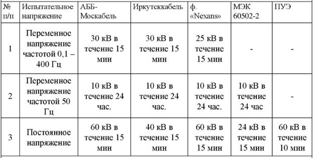 Таблица значений испытательного напряжения