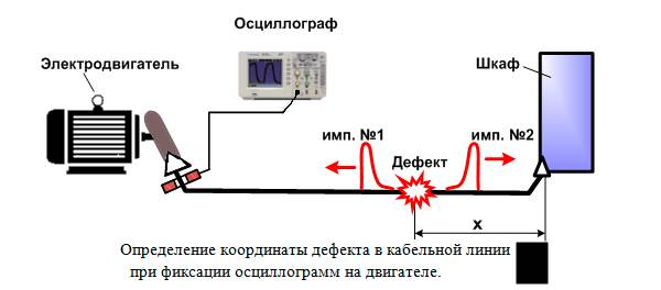 диагностика кабельных линий