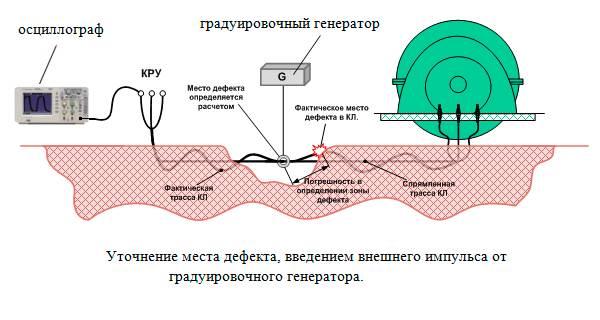 диагностика кабельных линий под землей