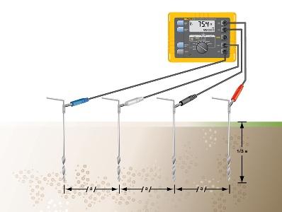 измерение удельного сопротивления грунта
