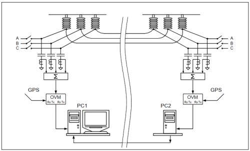 Мониторинг и диагностика высоковольтного оборудования